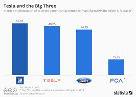 Car Manufacturers Chart Chart Tesla And The Big Three Statista