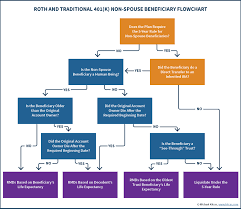 roth and traditional 401 k non spouse beneficiary flowchart to inherited ira stretch