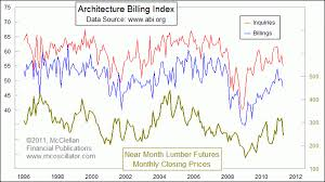Architectural Billings Index Chart Architecture Billings Index As A Leading Indicator