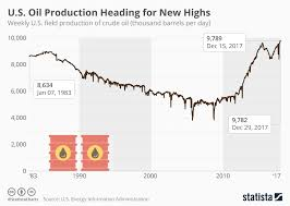 Oil Chart Chart U S Oil Production Heading For New Highs Statista