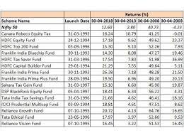 Mutual Funds Mutual Funds With The Best 20 Year Track Record