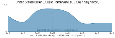 Ron Usd Chart 900 Usd To Ron Convert 900 United States Dollar To