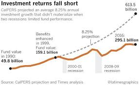 Calpers Retirement Percentage Chart How A Pension Deal Went Wrong And Cost California Taxpayers