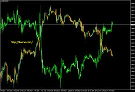 Over Lay Chart Mt4 Indicator Free Download 4xone
