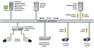 Реферат по дисциплине Системы мультимедиа Современные системы  Он позволяет устройствам подключаться к сети и взаимодействовать при помощи программ с компьютером Схема работы ip систем видеонаблюдения представлена на