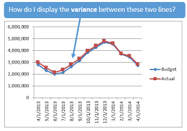 Chart Display Alternatives To Displaying Variances On Line Charts Excel