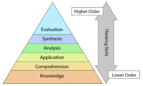 Bloom Taxonomy Of Learning Chart Blooms Taxonomy Teaching And Learning Centre Lincoln