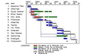 Pert Chart Google Docs 52 Scientific Gantt Chart For Online Examination System