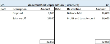Indirect Method Cash Flow Statement Preparation Format Example