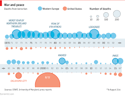 Comments On Daily Chart Deaths From Terrorist Attacks In