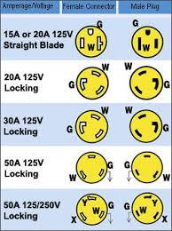 amp twist lock plug wiring diagram image 220v locking plug wiring diagram 220v auto wiring diagram schematic on 50 amp twist lock plug
