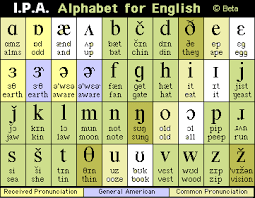 Below is a list of the 44 phonemes along with their international phonetic alphabet symbols and some examples of their use. Ipa International Pronunciation Alphabet Chart For English Charte De Phonetics English English Phonics Phonetic Alphabet