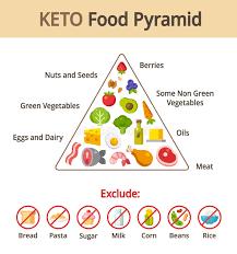 What Is Food Pyramid Chart Food Pyramid Stock Illustrations 3 851 Food Pyramid Stock