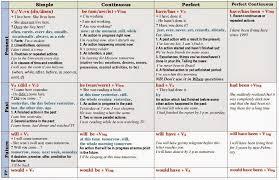 English Verb Chart Pdf English Tenses Chart Pdf Google Search English Tenses