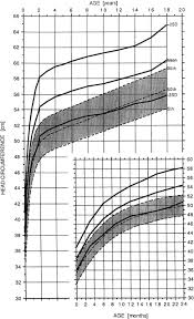 Average Head Circumference Chart Head Circumference For Age Beyond Achondroplasia