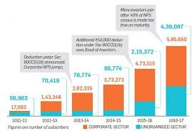 Tds Rate Chart For Fy 2013 14 Tax Benefits Are Making People Open Nps Accounts Income