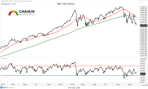 Macro Market Trends A December For Bears To Remember See