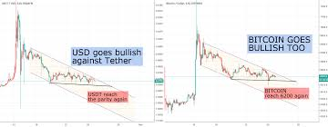 Usdt Usd Chart Bitcoin Tether Usd Interdependence Coinmarket