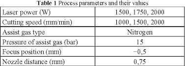 Table 1 From Analysis Of The Influence Of Cutting Parameters