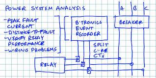 Power System Analysis Novatech Power Measurement Event Recording