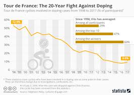 France Charts 2018 Chart Tour De France The 20 Year Fight Against Doping