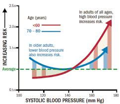 Blood Pressure Goals How Low Should You Go Harvard Health