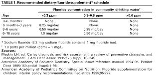 Fluoride Chart Recommendations For Using Fluoride To Prevent And Control
