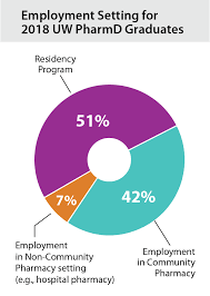 Job Chart Of Pharmacist Student Outcomes School Of Pharmacy
