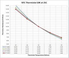 Resistance Specification In Cabin Air Temperature Sensor