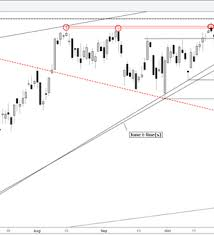 Dax Drops Into Trend Line Support Hourly Chart In View Nasdaq