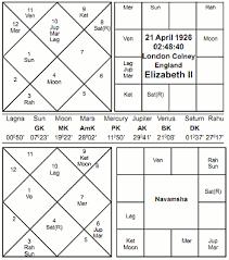 Vedic Astrology Article Jaimini Astrology Queen Elizabeth Ii