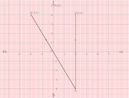 Graph Paper Small Use A Graph Paper For This Question Take 10 Small Divisions