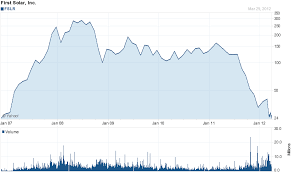 True Religion Stock Chart Mega Millions Investing 3 Stocks Worth A Gamble Seeking