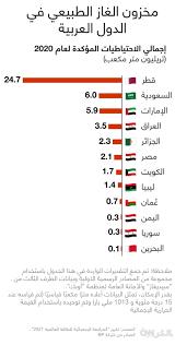 بعد اتفاق نقل الغاز من مصر إلى لبنان.. هذا مخزون الدول العربية من الغاز  الطبيعي - CNN Arabic