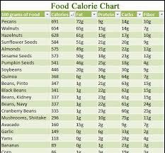 Food Calorie Chart Vegetable Calorie Chart Calorie Chart