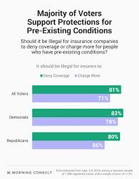Pre Existing Condition Chart Health Care Roundup Aca Open Enrollment News Head And Neck