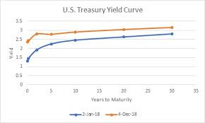 Treasury Yield Curve Chart Is The Flattening Yield Curve A Cause For Concern Morningstar