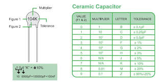 Ceramic Capacitor Chart How To Read Ceramic Capacitor Values