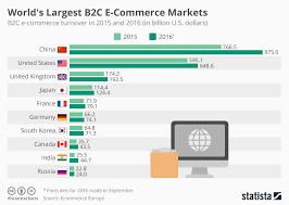 E Commerce Chart Chart Worlds Largest B2c E Commerce Markets Statista