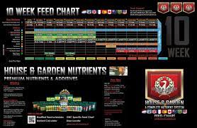 feeding schedules house and garden