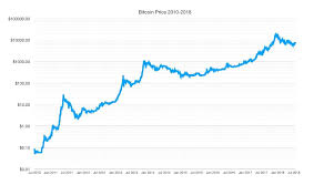 The trader's cheat sheet is updated for the next market session upon receiving a settlement or end of day record for the current market session. Btc Price Chart 2010 July 2018 Bitcoin Price Bitcoin Chart Price Chart