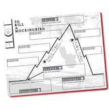 To Kill A Mockingbird Plot Chart Analyzer Diagram Arc Lee Freytags Pyramid
