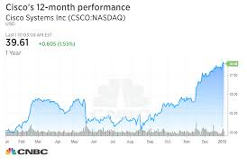 Csco Stock Quote Simple Cisco Hits Highest Level In Almost 48 Years After Bank Of America