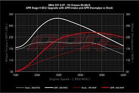 Apr 2 0 Tsi Tfsi Ea888 Gen 1 Ecu Upgrade