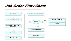 Flow Chart Template Download Word Flowchart Template Download Luxury Photos Awesome Free