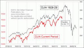 How 2014 Could Be Like 1929 Seeking Alpha