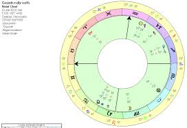 Marco Rubio Birth Chart Skyscript Co Uk View Topic Nicolas Maduro Venezuala