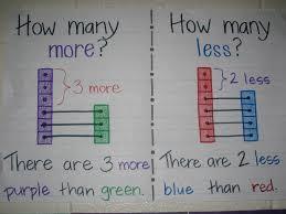 Kinder Anchor Charts Skillful Kindergarten Math Anchor Charts 2019