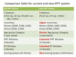 Ns Ippt Chart Study Of The Impact Of The New Ippt System