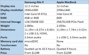 Samsung Ativ Book 9 2015 Vs The Apple Macbook Which Is